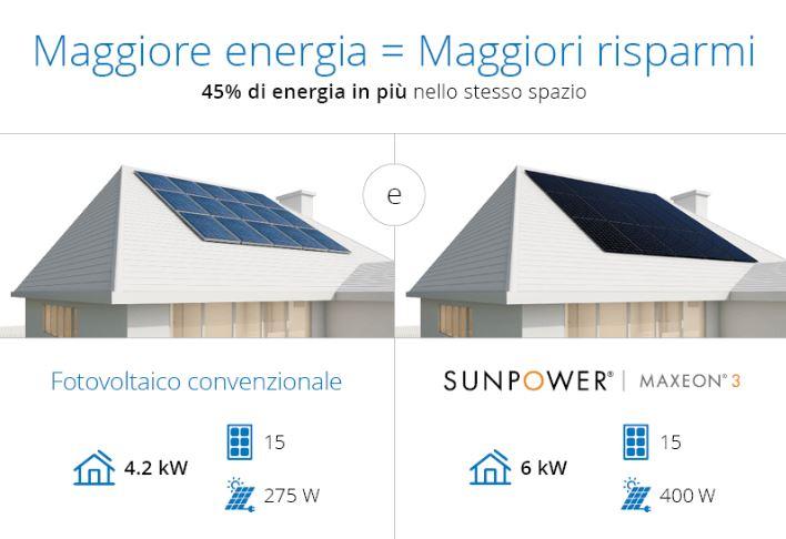 Fotovoltaico ultima generazione